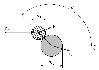 Physics diagram showing two particles (as circles), forces on them and angles between them.